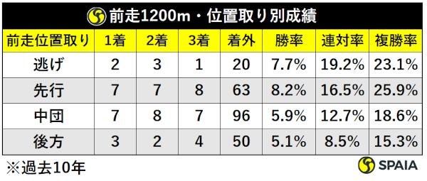 過去10年前走1200m組脚質別成績ⒸSPAIA