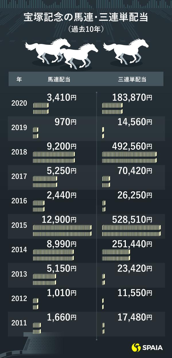 宝塚記念過去10年の配当ⒸSPAIA