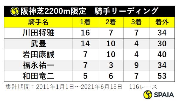 阪神芝2200mの騎手リーディングⒸSPAIA