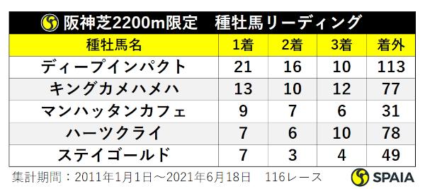 阪神芝2200mの種牡馬リーディングⒸSPAIA