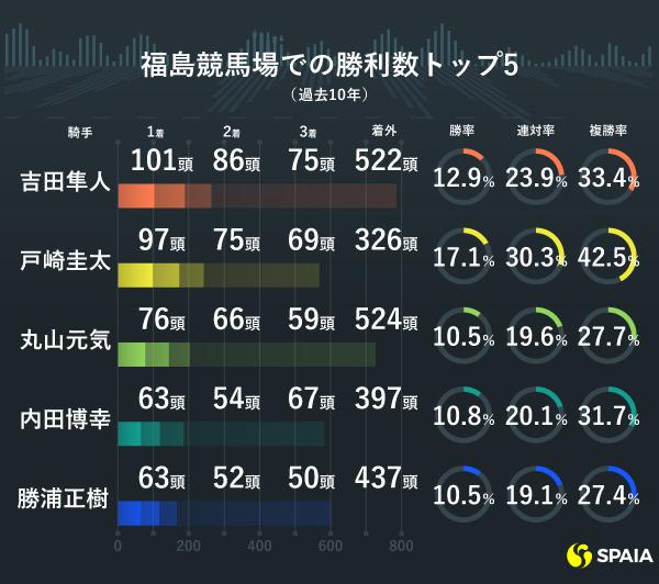 ダート 1150m 福島 福島ダート1150m枠順別成績データまとめ