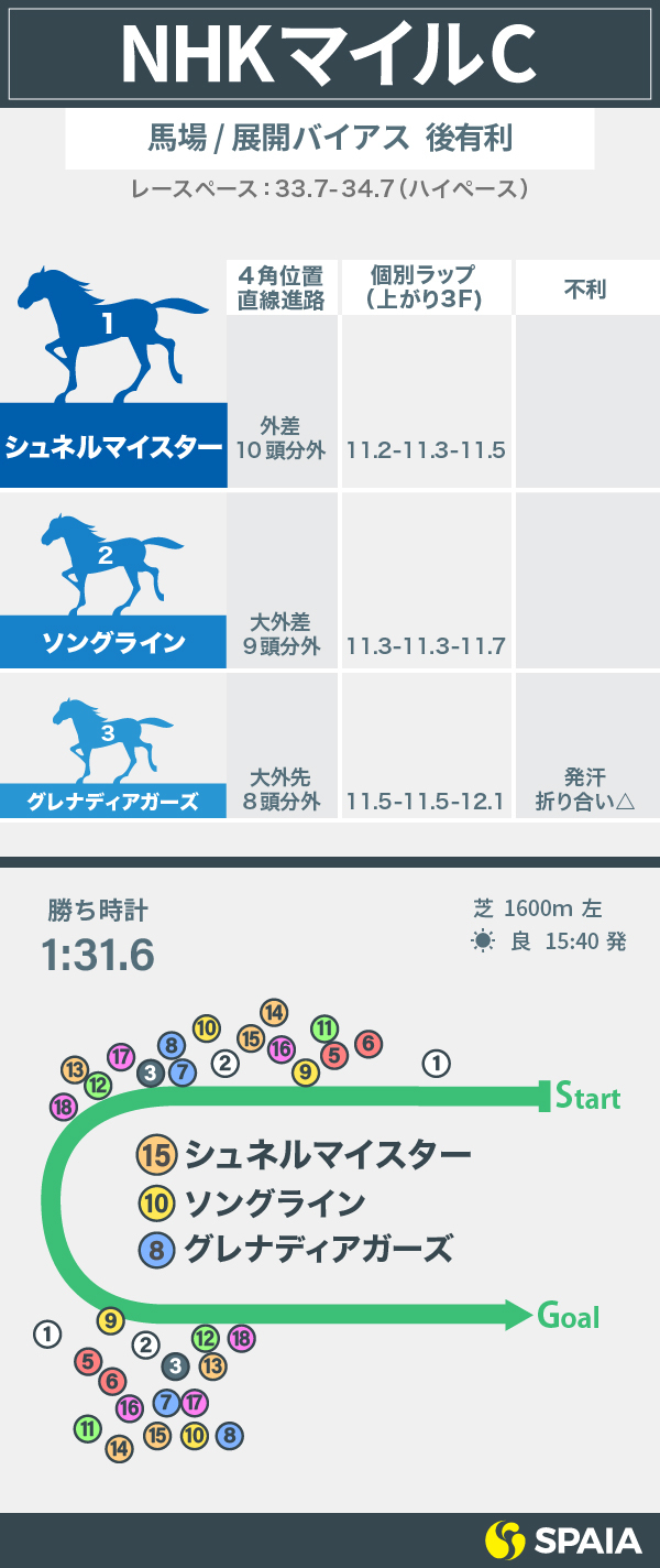 2021年NHKマイルCの展開/馬場バイアスインフォグラフィックⒸSPAIA