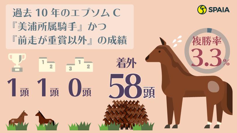 過去10年のエプソムC『美浦所属騎手』かつ『前走が重賞以外』の成績ⒸSPAIA