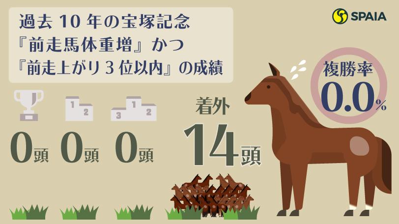 過去10年の宝塚記念『前走馬体重増』かつ『前走上がり3位以内』の成績ⒸSPAIA