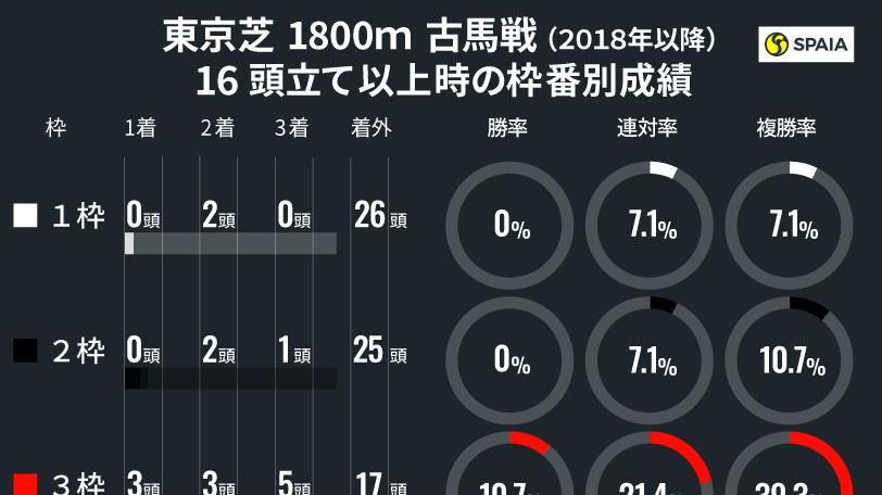 東京芝1800mフルゲート時枠順別成績ⒸSPAIA