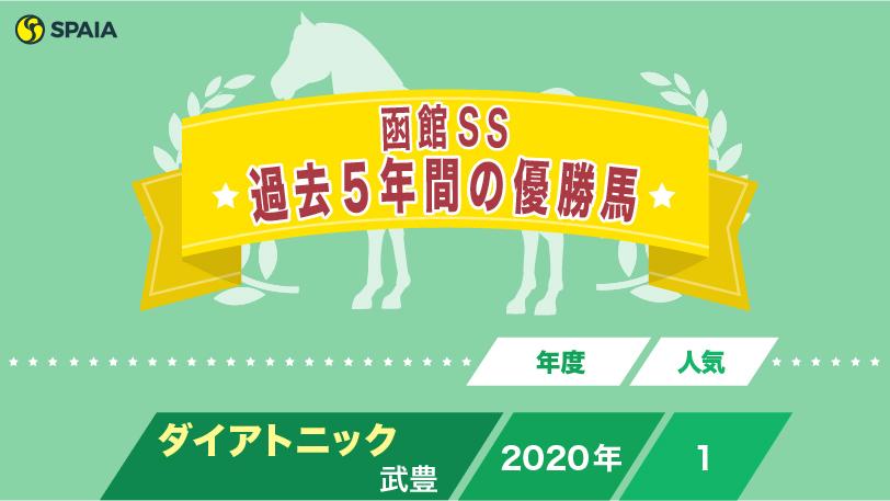 函館SS過去5年間の優勝馬ⒸSPAIA