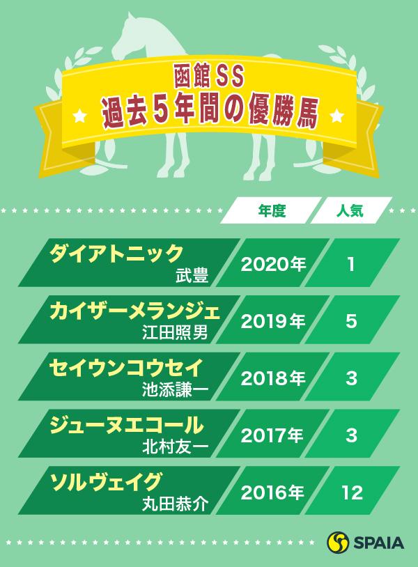 函館スプリントS過去5年間の優勝馬ⒸSPAIA