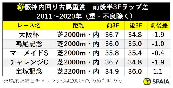 阪神内回り古馬重賞のラップ比較ⒸSPAIA