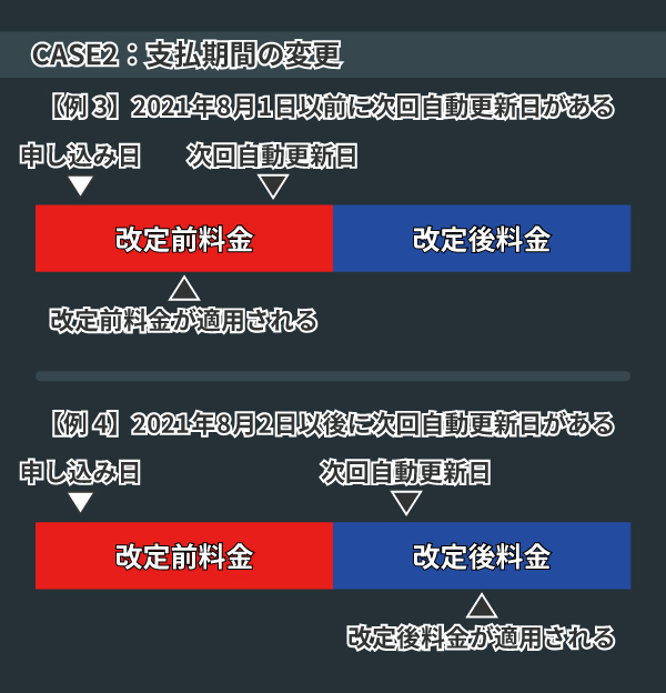 SPAIAAI競馬料金改定日の図,ⒸSPAIA