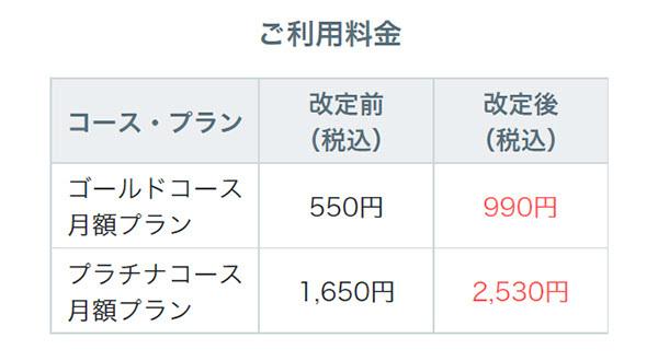 SPAIA AI競馬の料金価格改定表,ⒸSPAIA
