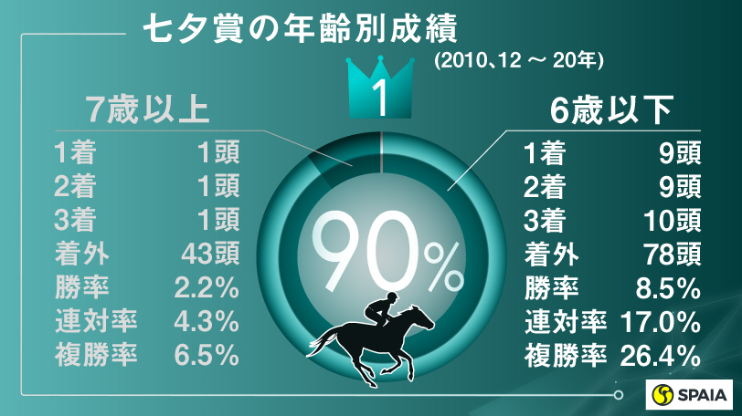 七夕賞の年齢別成績(2010、12~20年)ⒸSPAIA