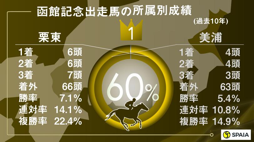 函館記念出走馬の所属別,インフォグラフィック,ⒸSPAIA