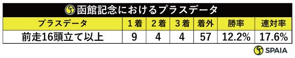函館記念におけるプラスデータ,ⒸSPAIA