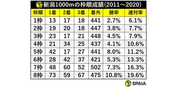 新潟1000mの枠順成績(2011~2020),ⒸSPAIA