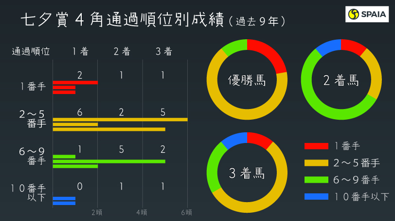 七夕賞インフォグラフィック,ⒸSPAIA