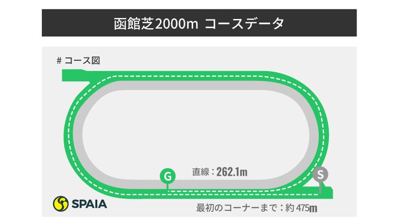函館芝2000コース図,インフォグラフィック,ⒸSPAIA