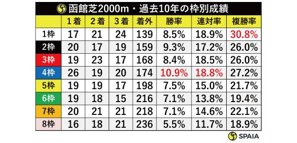函館芝2000m・過去10年の枠別成績,ⒸSPAIA