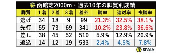 函館芝2000m・過去10年の脚質別成績,ⒸSPAIA