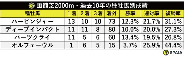 函館芝2000m・過去10年の種牡馬別成績,ⒸSPAIA