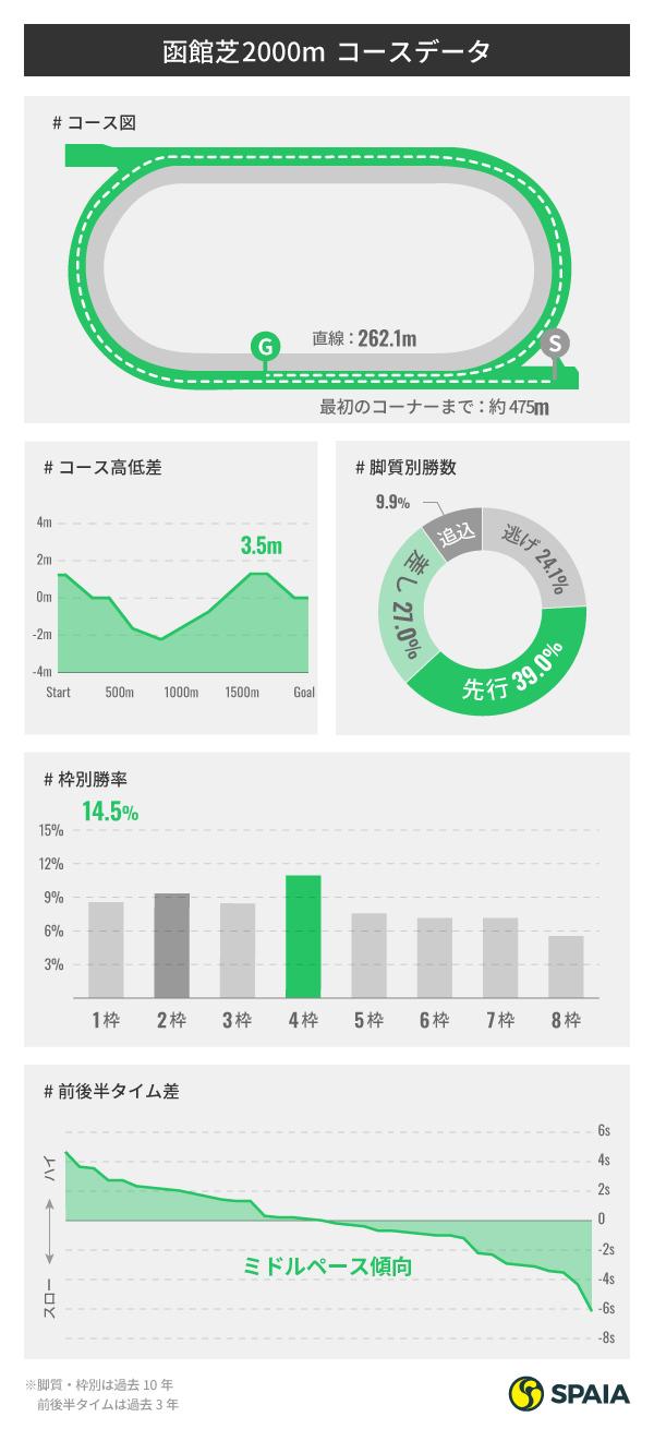 函館芝2000コースデータ,ⒸSPAIA,インフォグラフィック