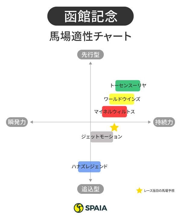 函館記念の馬場適正チャート,インフォグラフィック,ⒸSPAIA