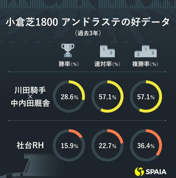 小倉芝1800m アンドラステの好データ(過去3年)