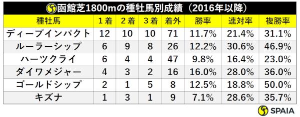 2016年以降函館芝1800m種牡馬別成績,ⒸSPAIA
