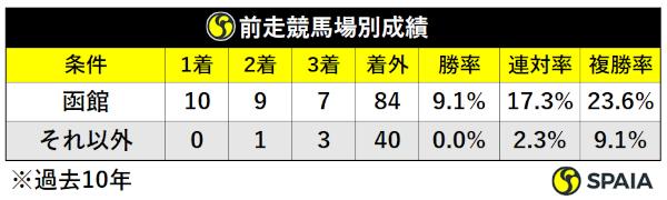 過去10年函館2歳S前走場所別成績,ⒸSPAIA