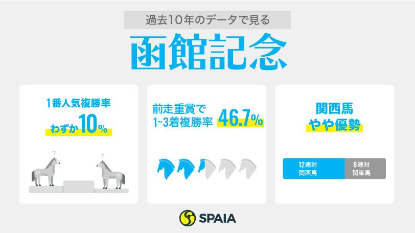 函館記念インフォグラフィック1,ⒸSPAIA