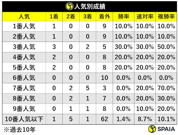 過去10年函館記念人気別成績,ⒸSPAIA