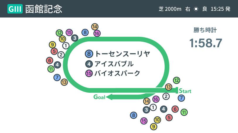2021年函館記念のレース結果,ⒸSPAIA
