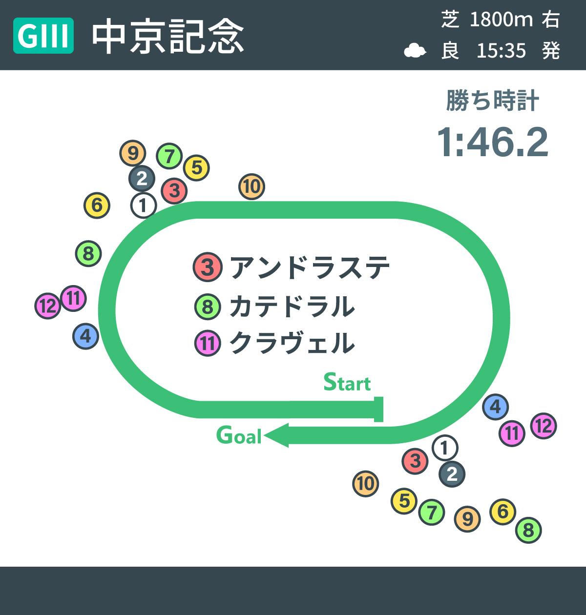 2021年中京記念のレース展開図,ⒸSPAIA