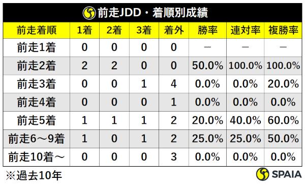 過去10年レパードS前走JDD組着順別成績,ⒸSPAIA