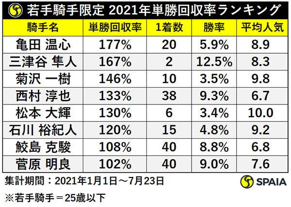 若手騎手限定 2021年単勝回収率ランキング,ⒸSPAIA