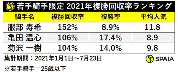 若手騎手限定 2021年複勝回収率ランキング,ⒸSPAIA