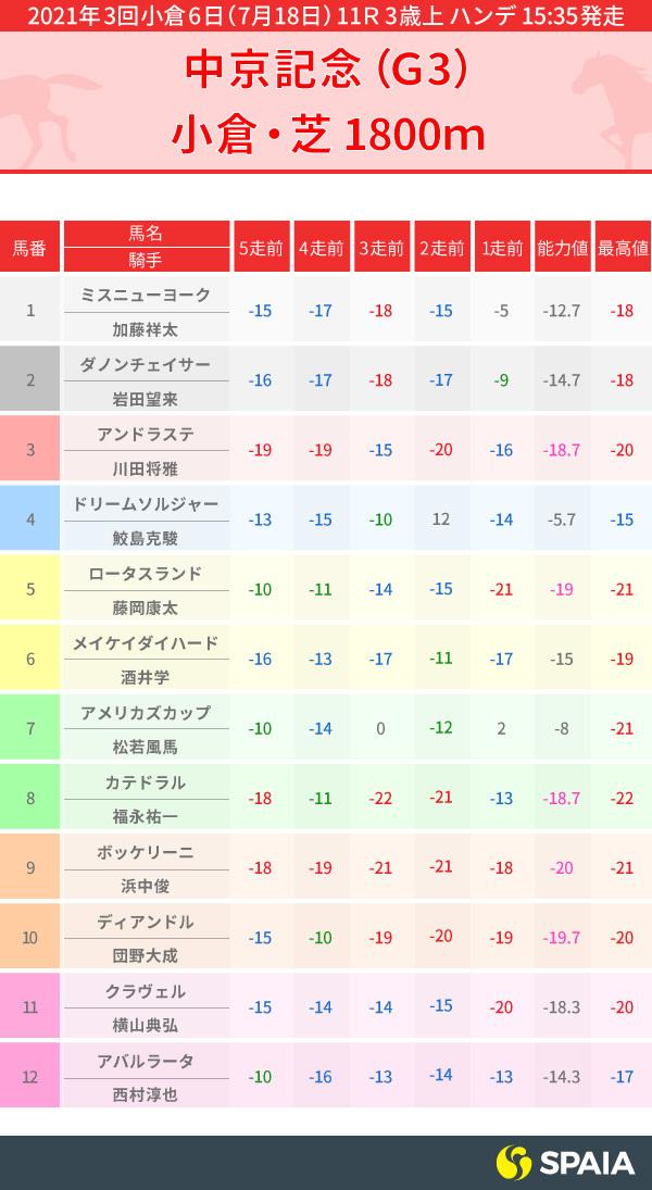 中京記念出走馬のPP指数,インフォグラフィック,ⒸSPAIA