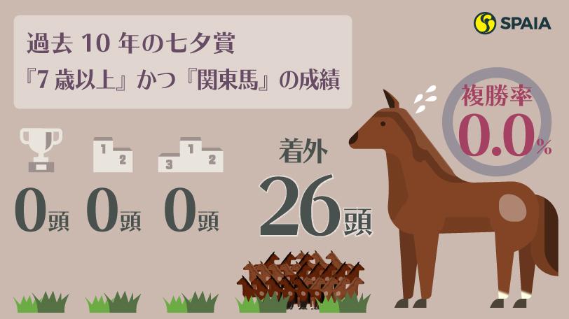過去10年の七夕賞『7歳以上』かつ『関東馬』の成績ⒸSPAIA