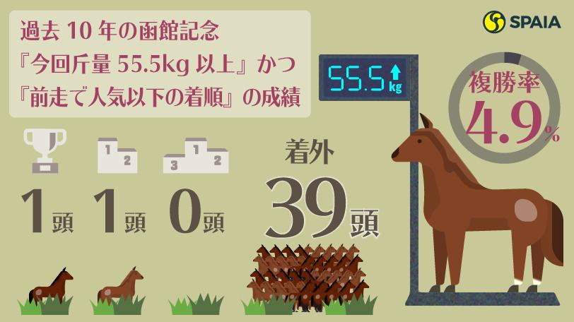 過去10年の函館記念『今回斤量55.5kg以上』かつ『前走で人気以下の着順』の成績,ⒸSPAIA