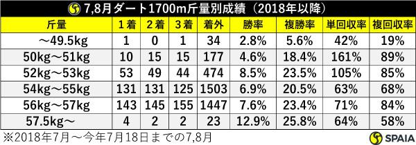 7、8月ダート1700m斤量別成績(2018年以降),ⒸSPAIA