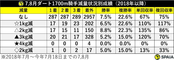 7、8月ダート1700m騎手減量状況別成績(2018年以降),ⒸSPAIA