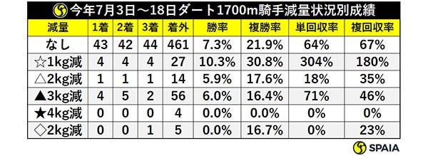 今年7月3日~18日ダート1700m騎手減量状況別成績,ⒸSPAIA