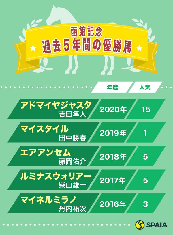 函館記念過去5年間の優勝馬,ⒸSPAIA