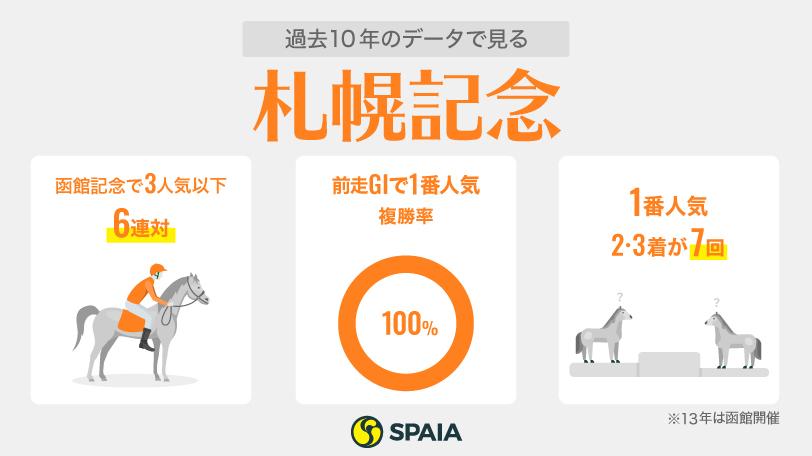 2021年札幌記念のデータインフォグラフィック,ⒸSPAIA