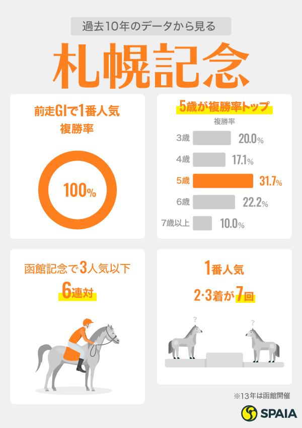 札幌記念インフォグラフィック2,ⒸSPAIA