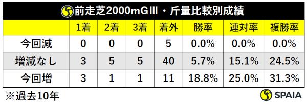 過去10年新潟記念前走GⅢ芝2000斤量別成績,ⒸSPAIA