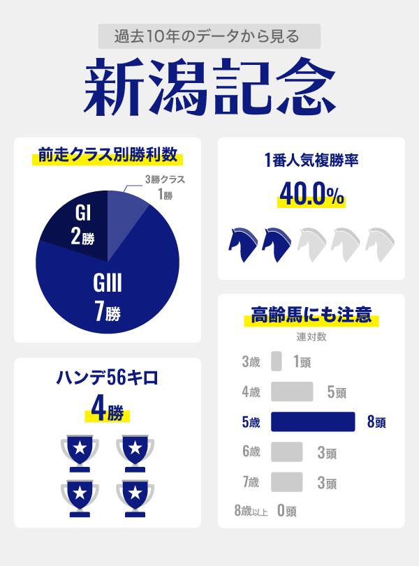 新潟記念インフォグラフィック2,ⒸSPAIA