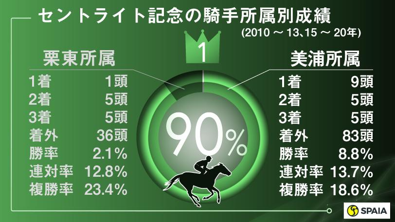 セントライト記念の騎手所属別成績(2010~13、15~20年),ⒸSPAIA