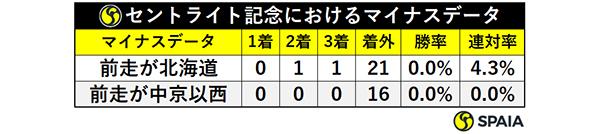 セントライト記念におけるマイナスデータ,ⒸSPAIA