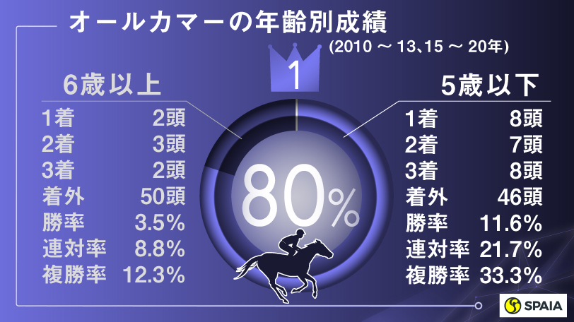 オールカマーの年齢別成績(2010~13、15~20年),ⒸSPAIA
