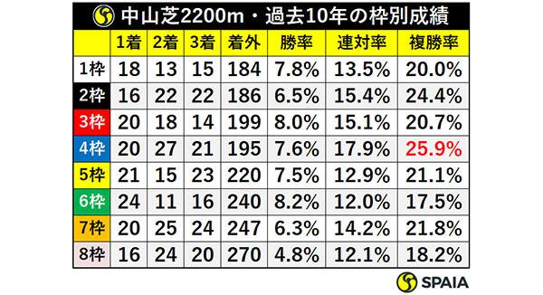 中山芝2200m・過去10年の枠別成績,ⒸSPAIA